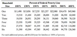 Federal Poverty Limit, Do you qualify?