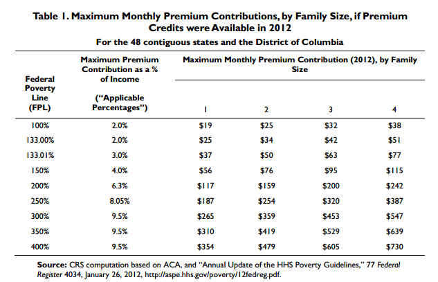 On January 1, 2014 several million American families will qualify for hundreds of dollars of health insurance tax premium credits per month.