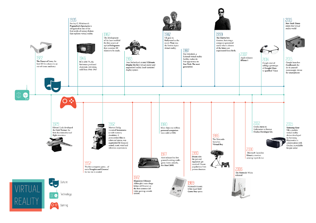 Figure 1: A brief history of VR technology.[22]