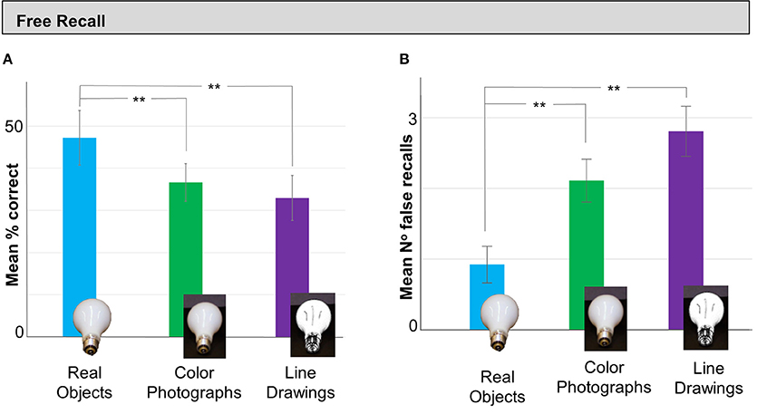 Researchers found recall and recognition of real objects was significantly better than of matched color photos of the same items.[36]
