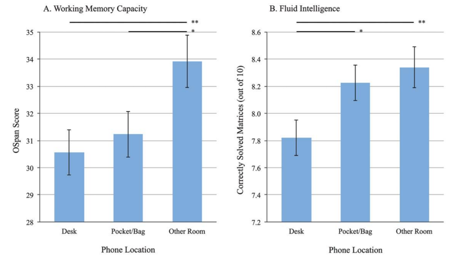 Researchers found that the mere presence of a smartphone reduces available cognitive capacity. [17]