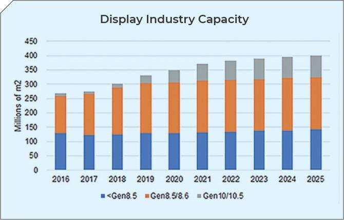 Figure 7: Industry market data illustrates the increased investment in larger-format and higher-resolution display fabrication [18]