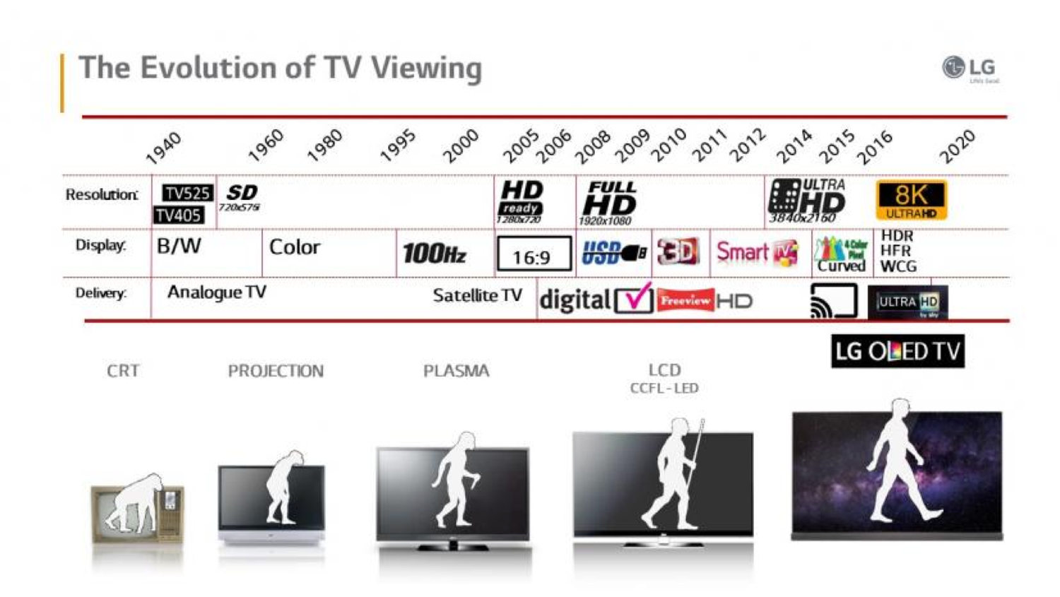 Figure 2: LG's infographic illustrates the evolution of display technology and the launch of next-generation resolutions over time. [3]