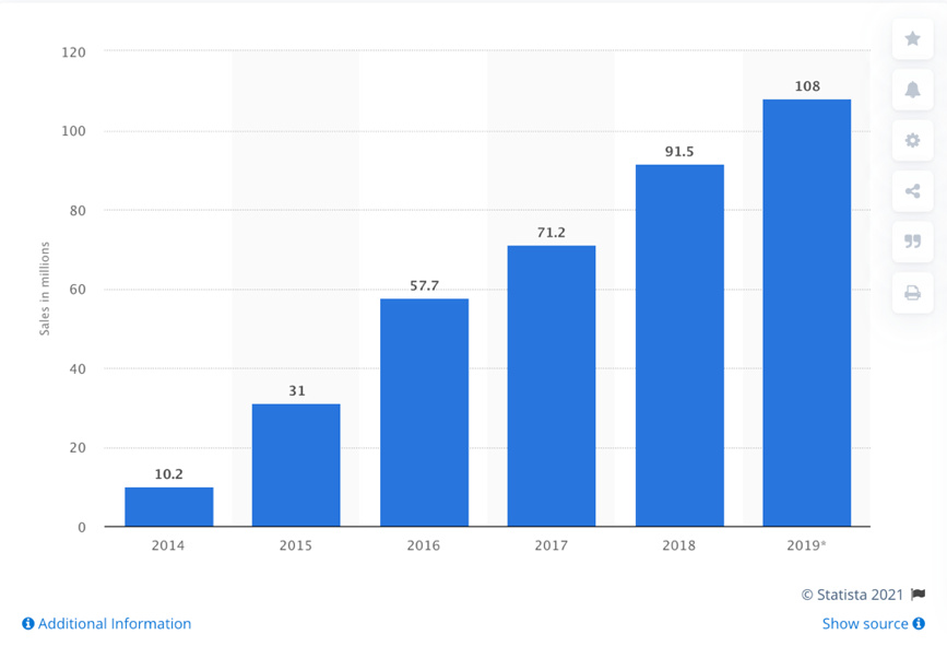 Figure 5: UHD 4k global unit sales from 2014 to 2019. More than 50% of worldwide display market unit sales are now 4K. [16]