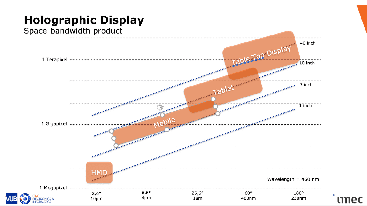 """Figure 1: Digital tech R&G hub IMEC created this roadmap for holographic display technology. The """"table top display"""" is what might otherwise be called a television. [2]"""