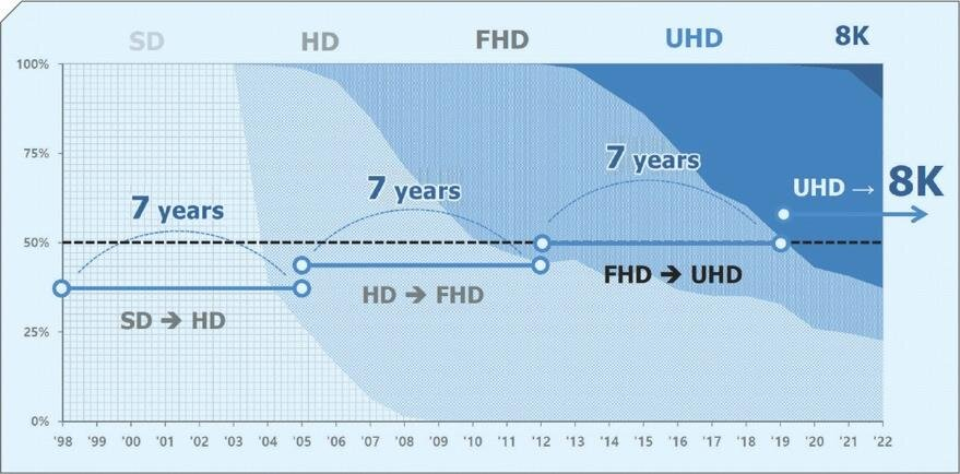 Figure 3: IHS market data demonstrates the seven-year cycle required for each 4x resolution increase to reach 50% market penetration.[5]