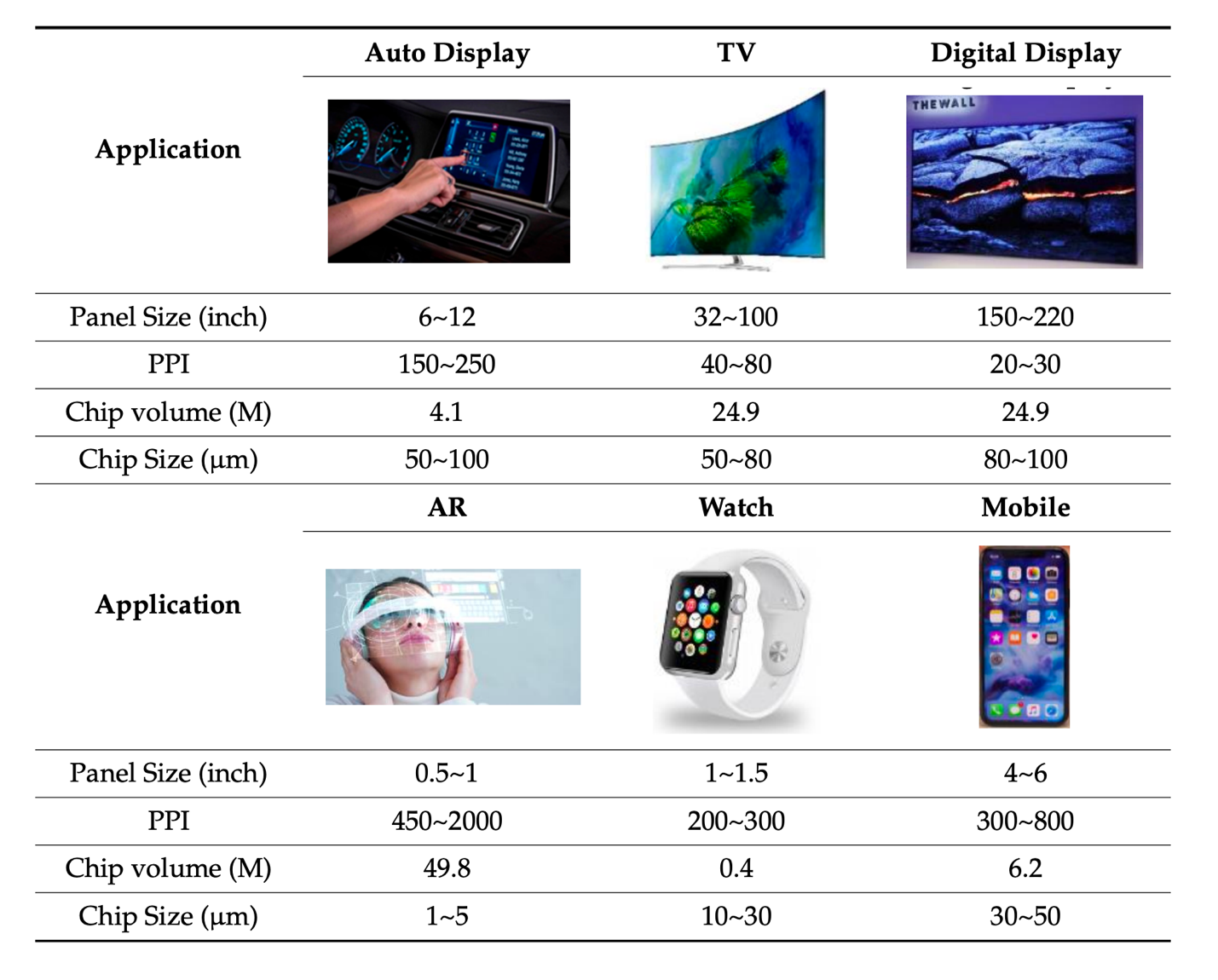 Figure 13: Common pixel densities possible at various display panel sizes given manufacturing capabilities today. [32]