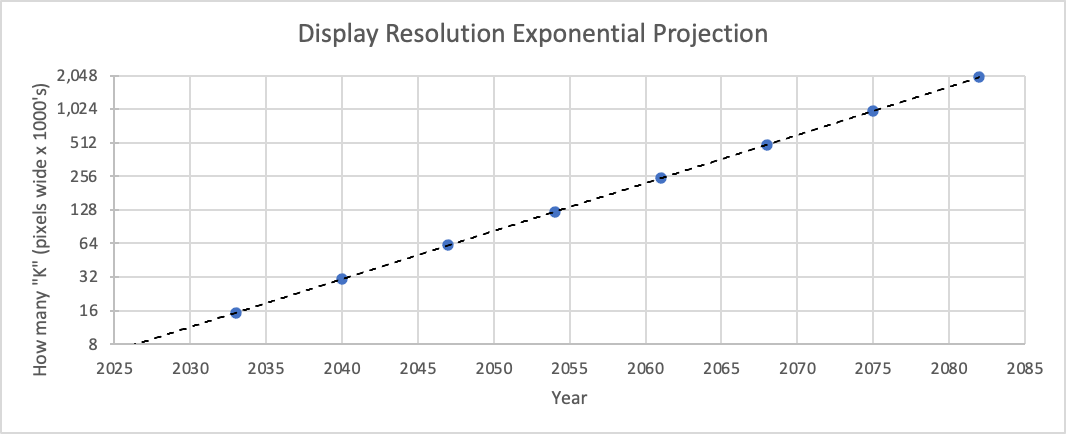 """Figure 11: Simple exponential growth estimate for how many """"K"""" your display would be (log base 2) at a projected point in time and when ~50% of market share has been attained."""