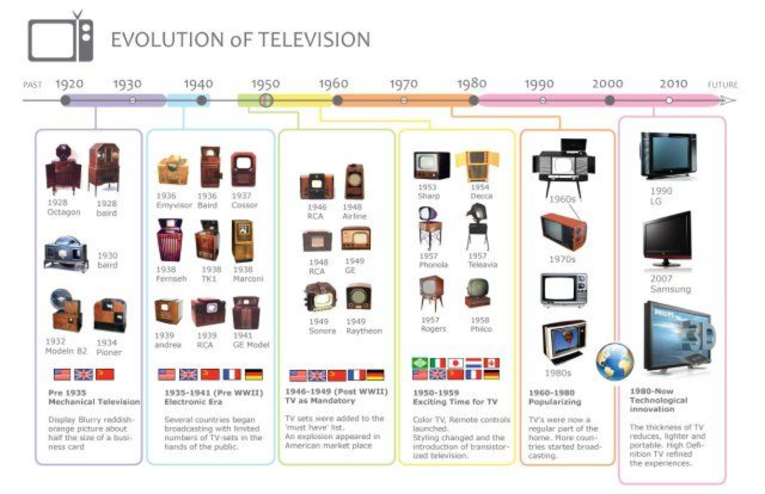 Figure 9: Visual history of the evolution of television technologies. Through each era, the average blended selling price for the overall display market has consistently remained between $300 and $500, excluding any adjustment for inflation. [24]