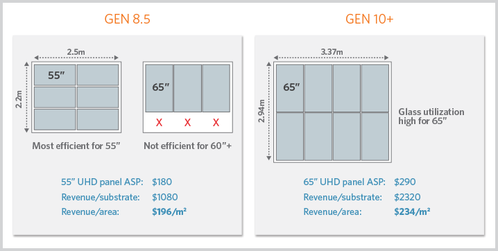 Figure 8: New generations of fabrication technology enable increased size and improved revenue opportunity per substrate. [21]