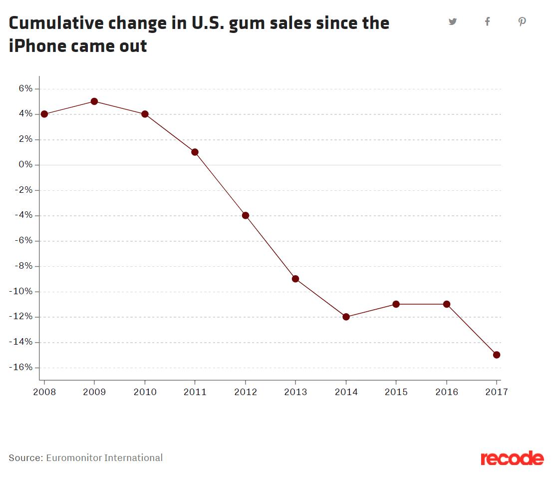 Smartphones caused chewing gum sales to plummet. [8]