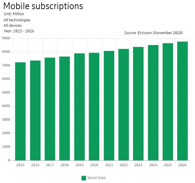 Ericsson estimates about 6.1 billion smartphone subscriptions worldwide in 2020.[3]