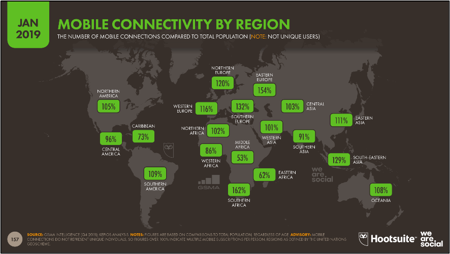 Visualization of percent of mobile connectivity by region as of January 2019. [6]