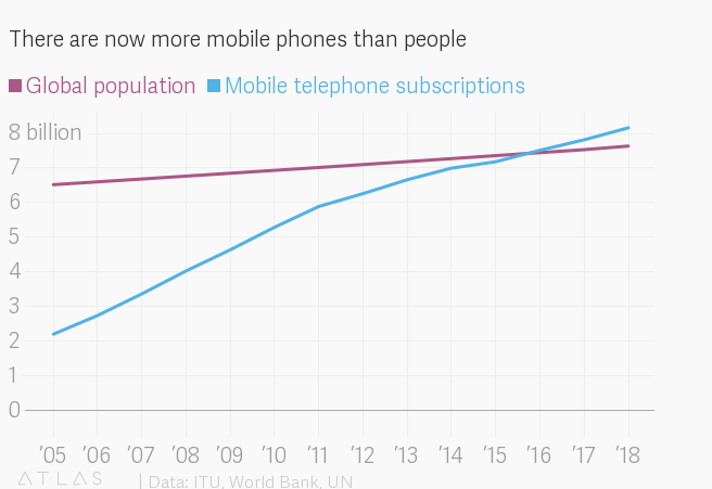 The UN estimates the number of mobile subscriptions has surpassed the global population. [2]