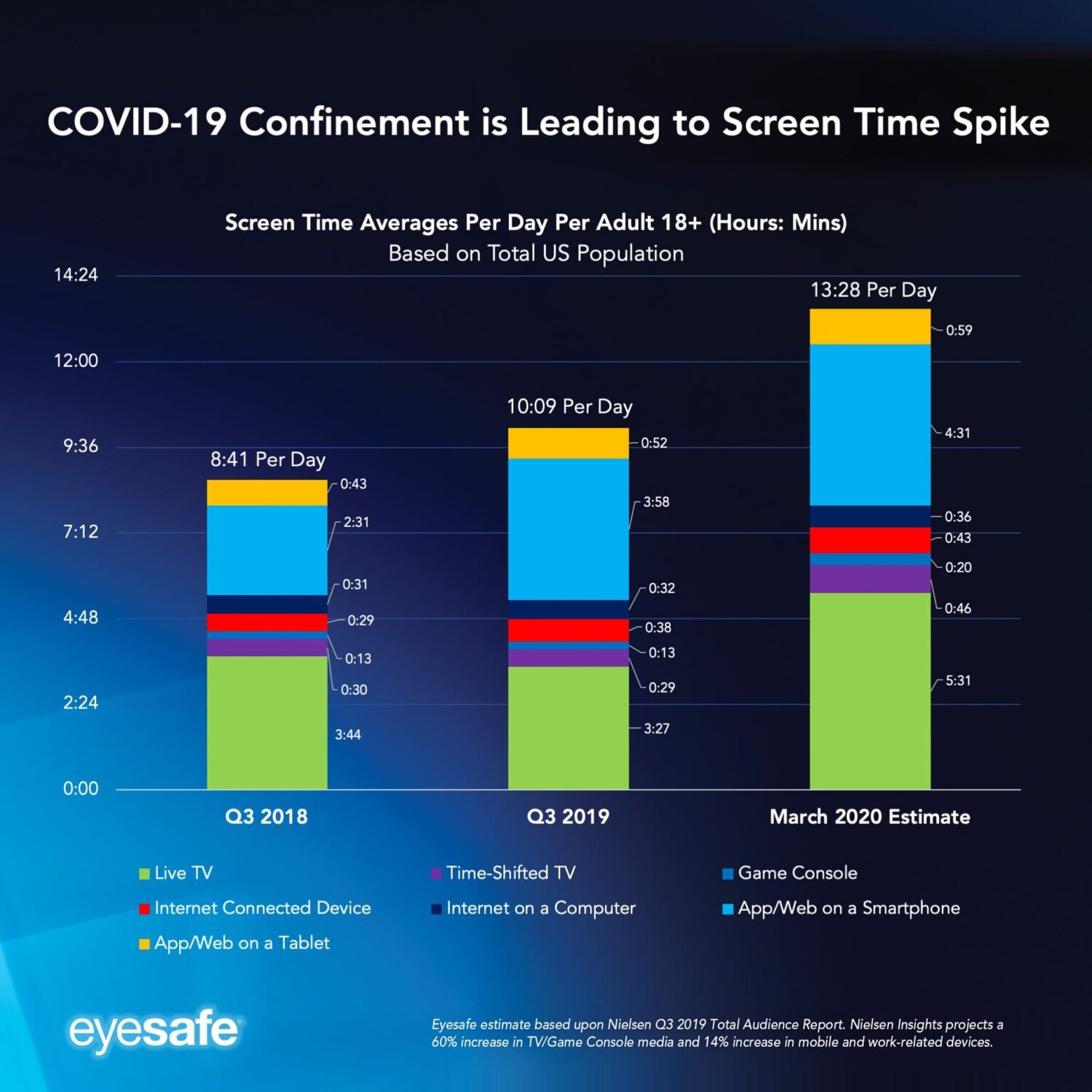 Eyesafe's Screen Time Report, derived from Nielsen data demonstrating that we spend more time on our devices and displays now than at any other point in history. [19]