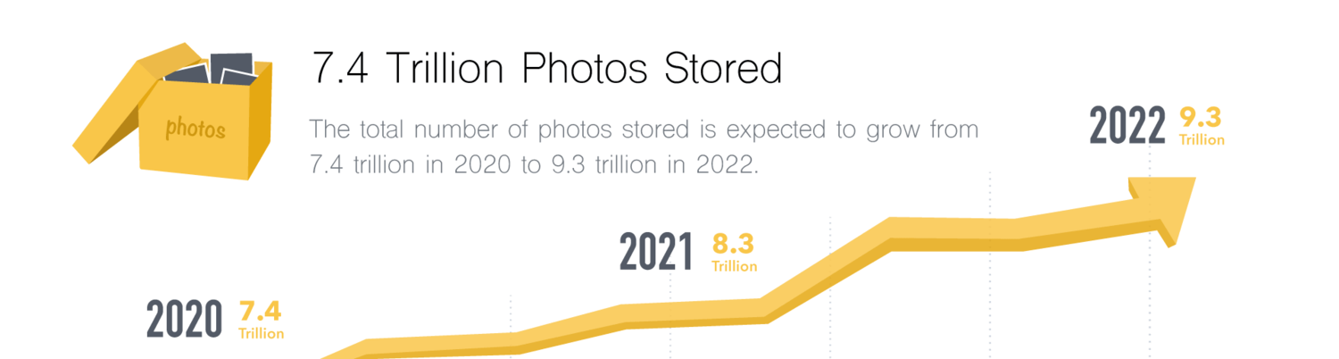 Growth of total photo storage, per Keypoint Intelligence.[11]
