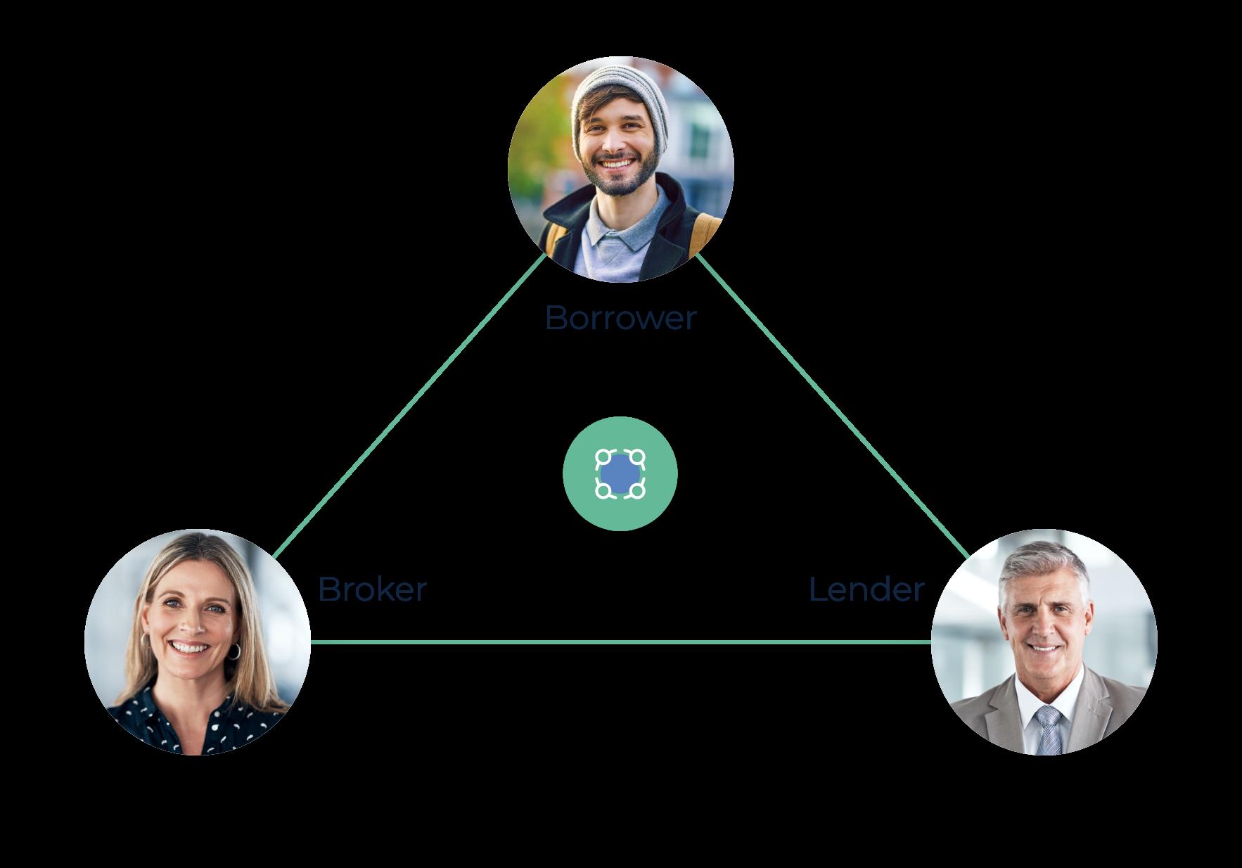 finova Collaboration Tools Diagram between Borrower, Broker and Lender