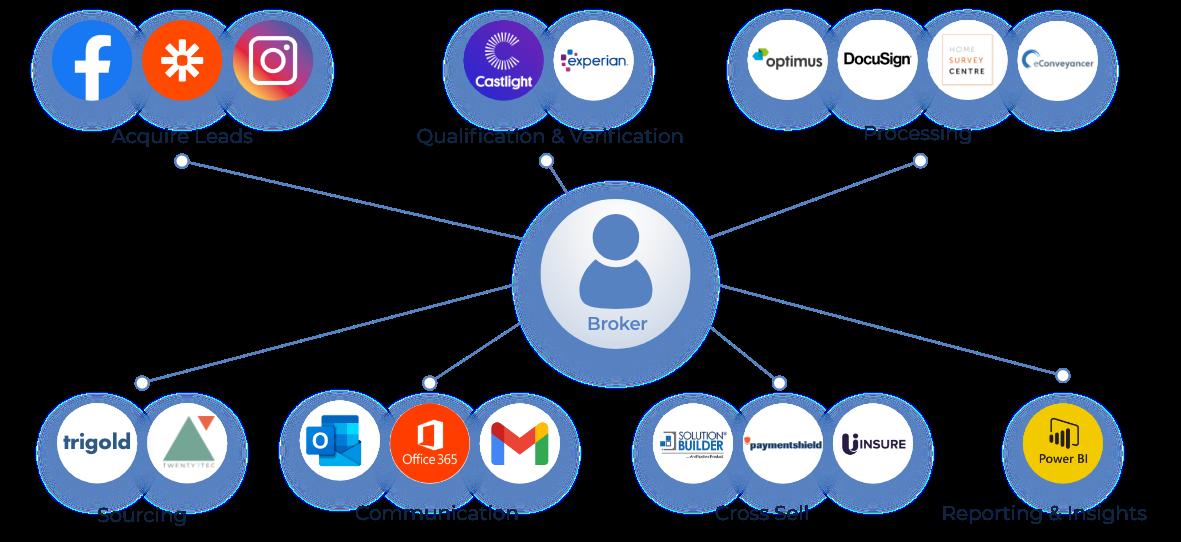 finova Broker Platform Integrations Diagram
