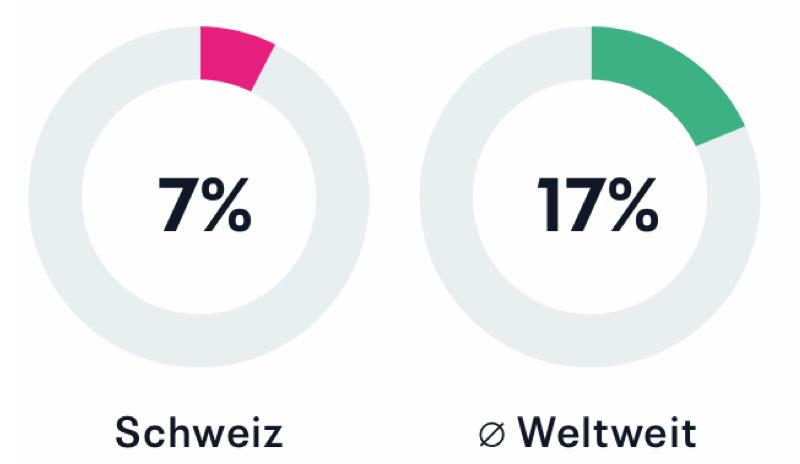 7% Schweiz, Weltweiter Durchschnitt 17%