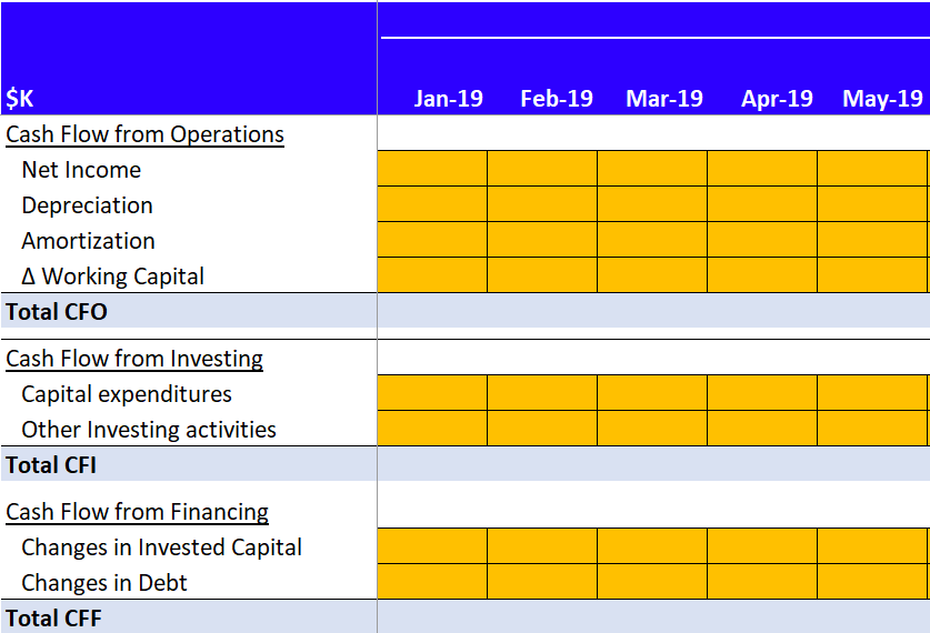 An example of the cash flow statement in a financial model