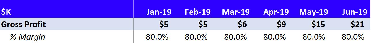 An example of gross margin in a financial model