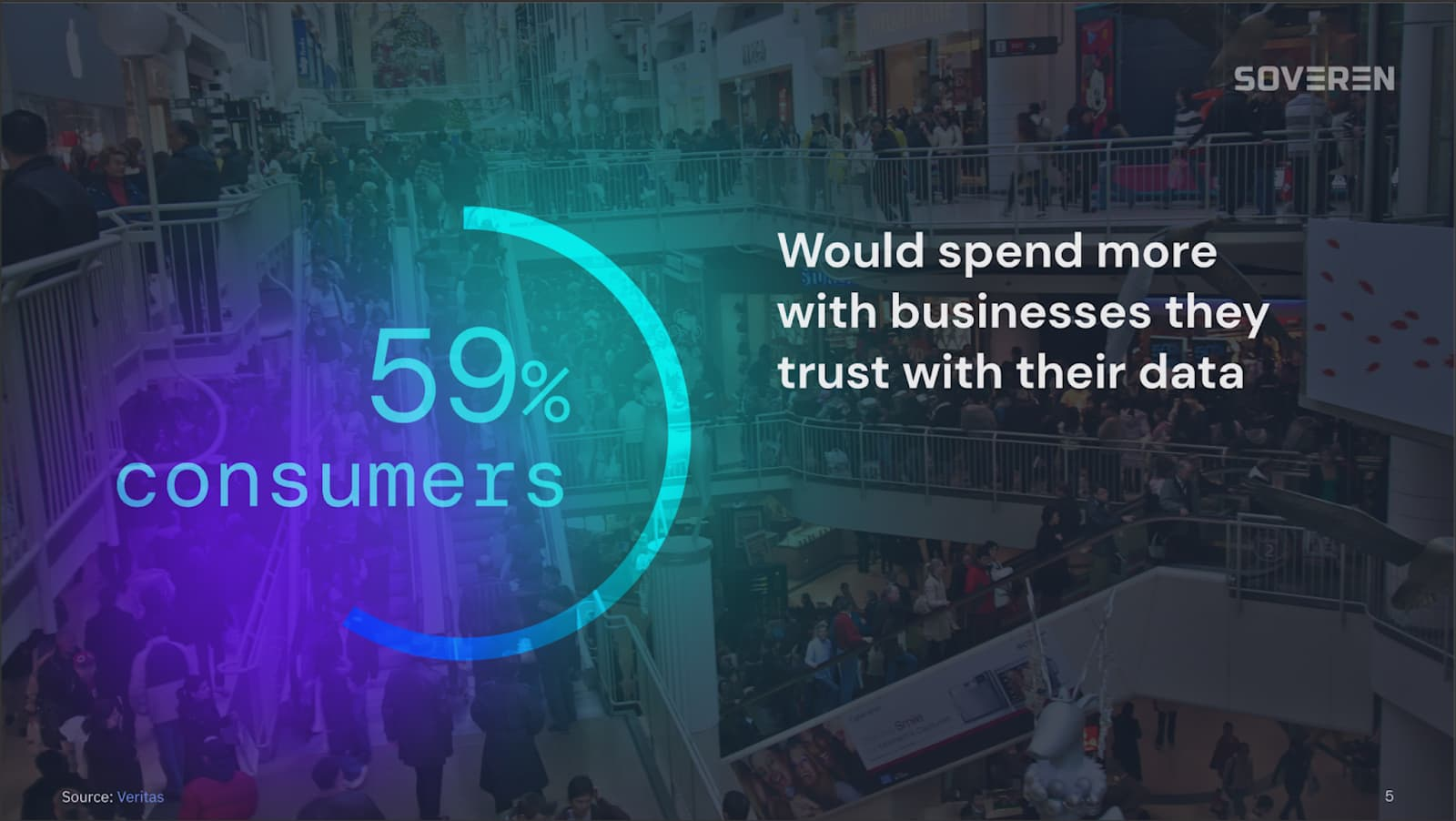 Consumers spend more with privacy-oriented firms
