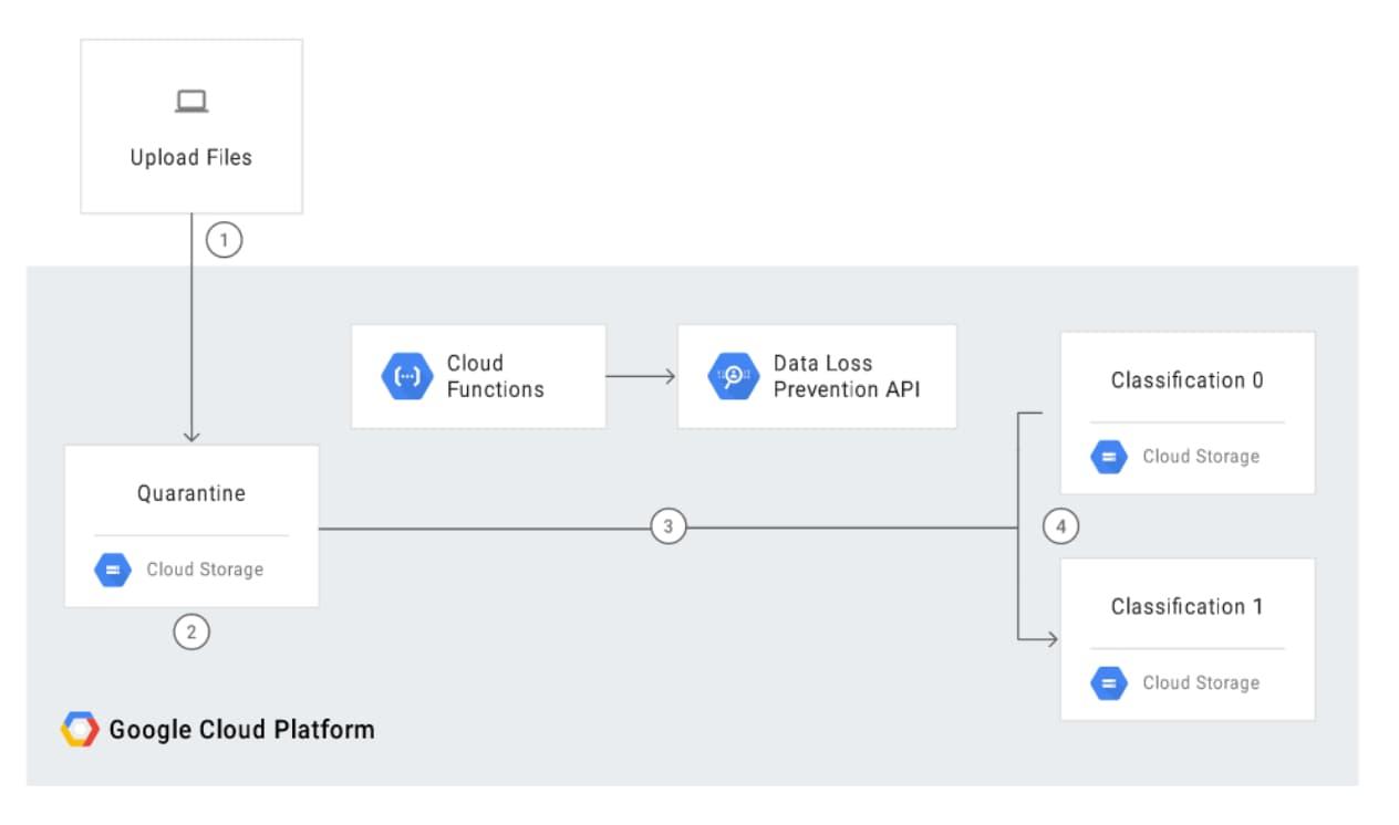 Steps for monitoring data using Google Cloud DLP
