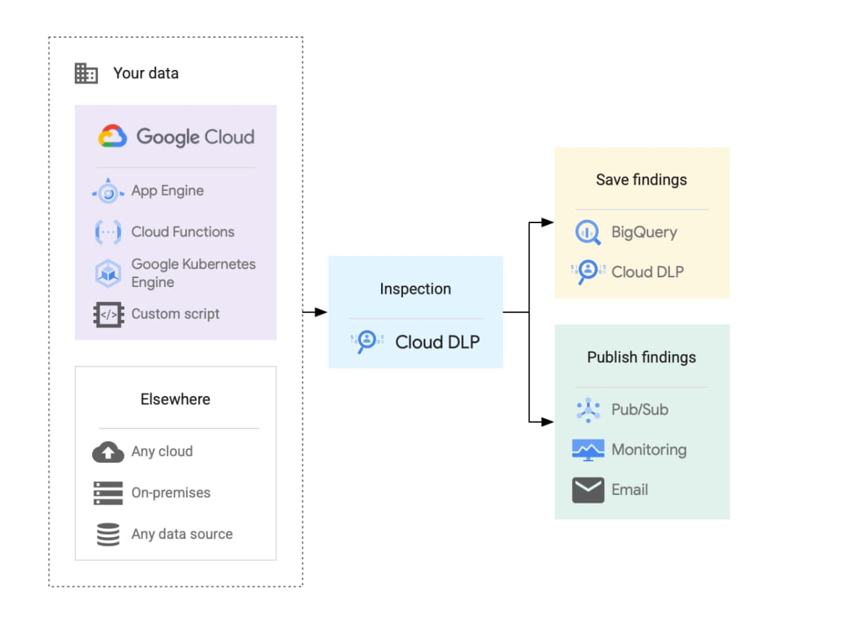 Different aspects of Google Cloud when you are trying to monitor data