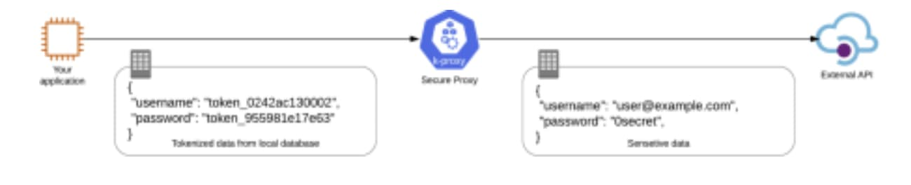 How a tokenization filter works
