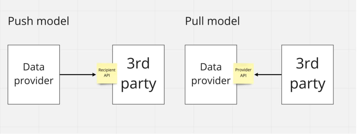 Push and pull models for data sharing