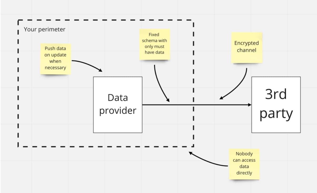 Push model with a data perimeter