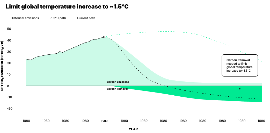 Limiting the global temperature increase to ~1.5C