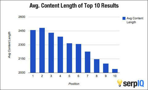 Content length helps search rankings