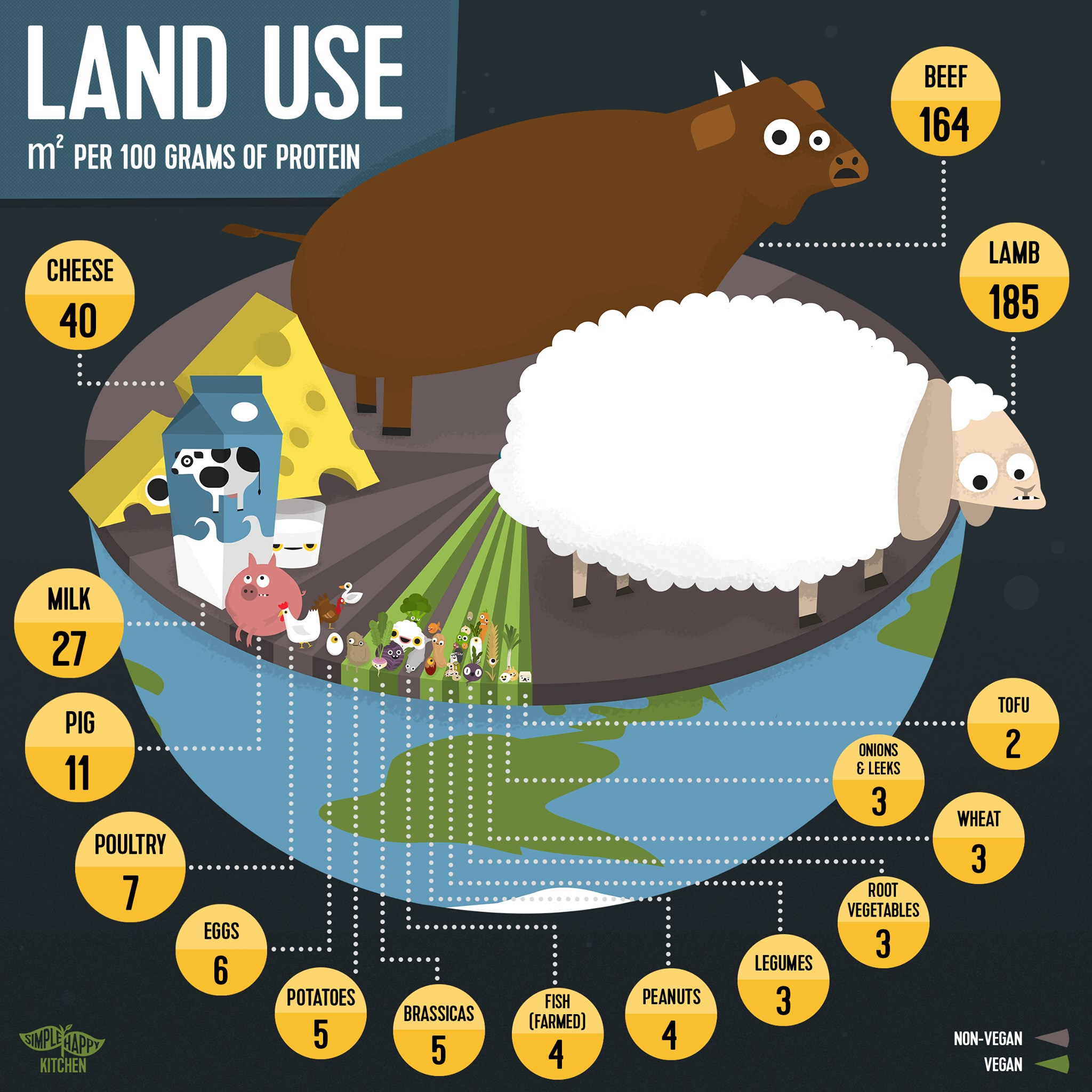 How much land is used to grow the food you eat?