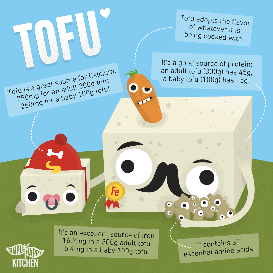 Facts about tofu