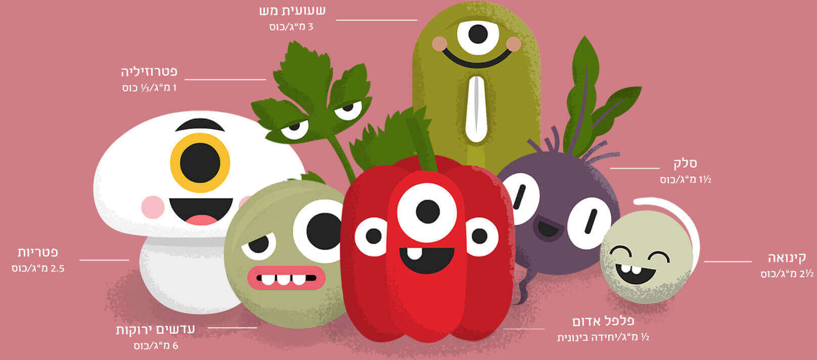 A gang of plant-based iron sources in Hebrew