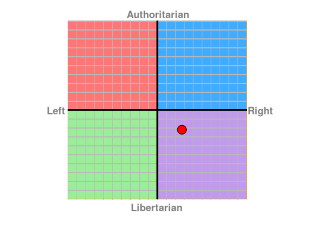 political-compass-test